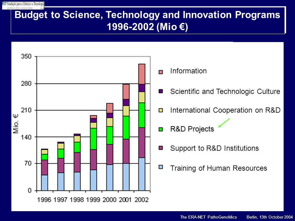 Budget to Science, Technology and Innovation Programs 1996-2002 (Mio €) Budget to Science, Technology and Innovation Programs 1996-2002 (Mio €) International Cooperation on R&D Information Scientific and Technologic Culture R&D Projects Support to R&D Institutions Training of Human Resources Mio.