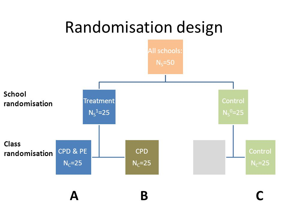 Randomisation design All schools: NS=50 Treatmen t NS 1=25 CPD & PE NC=25 CPD NC=25 Control NS 0=25 Control NC=25 School randomisation Class randomisation A BC