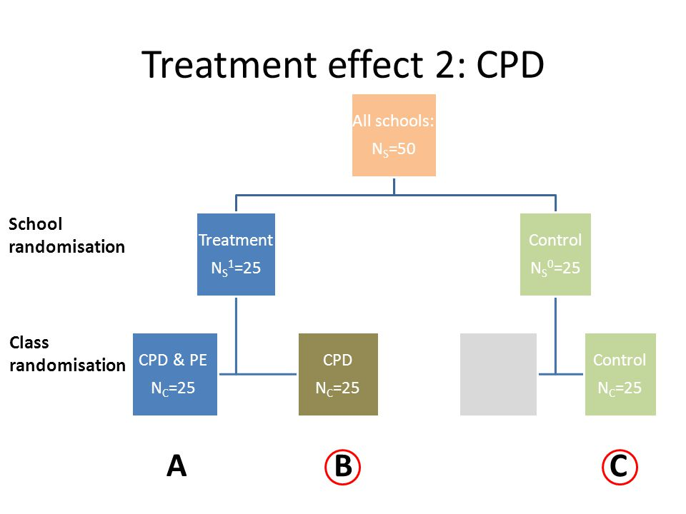 Treatment effect 2: CPD All schools: NS=50 Treatmen t NS 1=25 CPD & PE NC=25 CPD NC=25 Control NS 0=25 Control NC=25 School randomisation Class randomisation A BC
