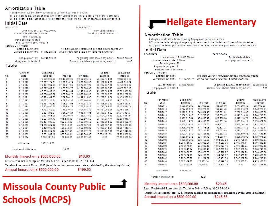 Hellgate Elementary Missoula County Public Schools (MCPS)