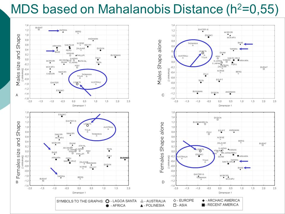 MDS based on Mahalanobis Distance (h 2 =0,55) Males size and Shape Females Shape alone Females size and Shape Males Shape alone