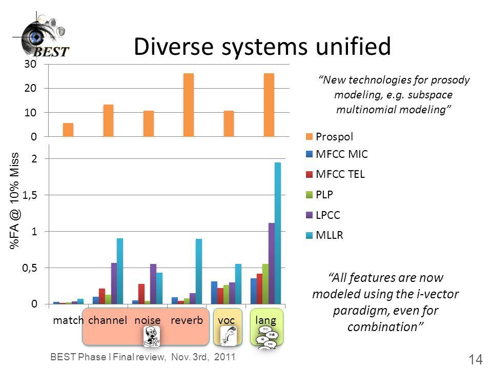 iVector+PLDA – enhancements NIST SRE 2010, tel-tel (cond.