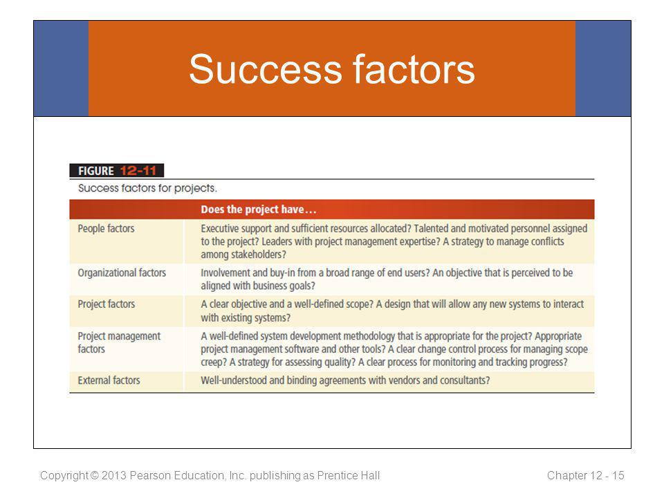 Success factors Copyright © 2013 Pearson Education, Inc. publishing as Prentice Hall Chapter 12 - 15