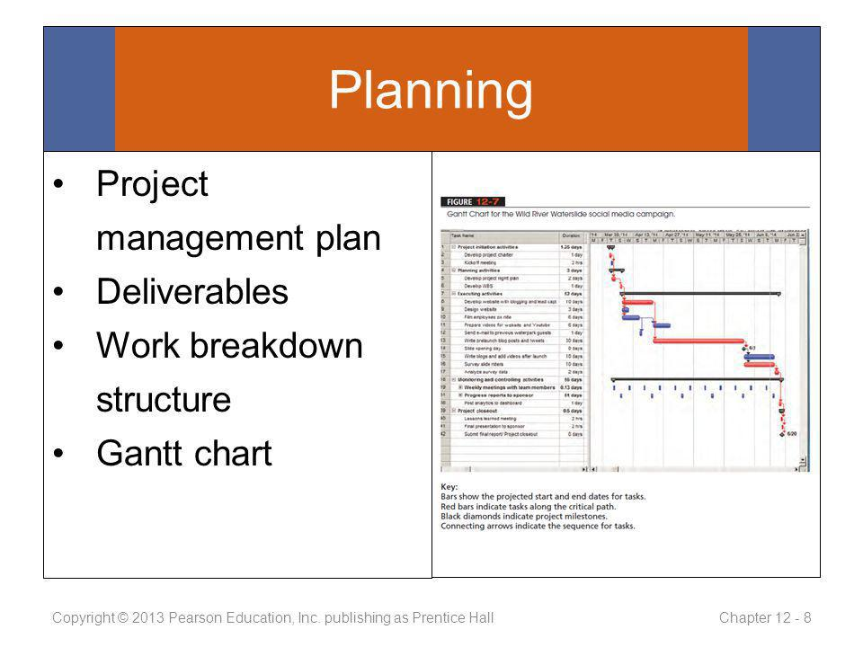Project management plan Deliverables Work breakdown structure Gantt chart Copyright © 2013 Pearson Education, Inc. publishing as Prentice Hall Chapter