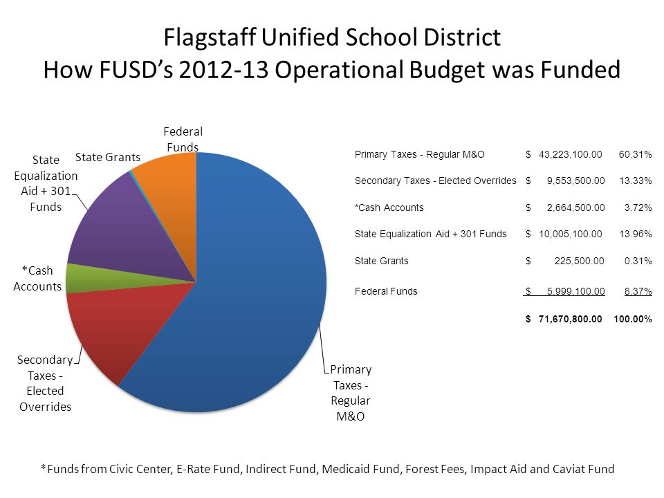 Flagstaff Unified School District How FUSD's 2012-13 Operational Budget was Funded Primary Taxes - Regular M&O $ 43,223,100.0060.31% Secondary Taxes - Elected Overrides $ 9,553,500.0013.33% *Cash Accounts $ 2,664,500.003.72% State Equalization Aid + 301 Funds $ 10,005,100.0013.96% State Grants $ 225,500.000.31% Federal Funds $ 5,999,100.008.37% $ 71,670,800.00100.00% *Funds from Civic Center, E-Rate Fund, Indirect Fund, Medicaid Fund, Forest Fees, Impact Aid and Caviat Fund