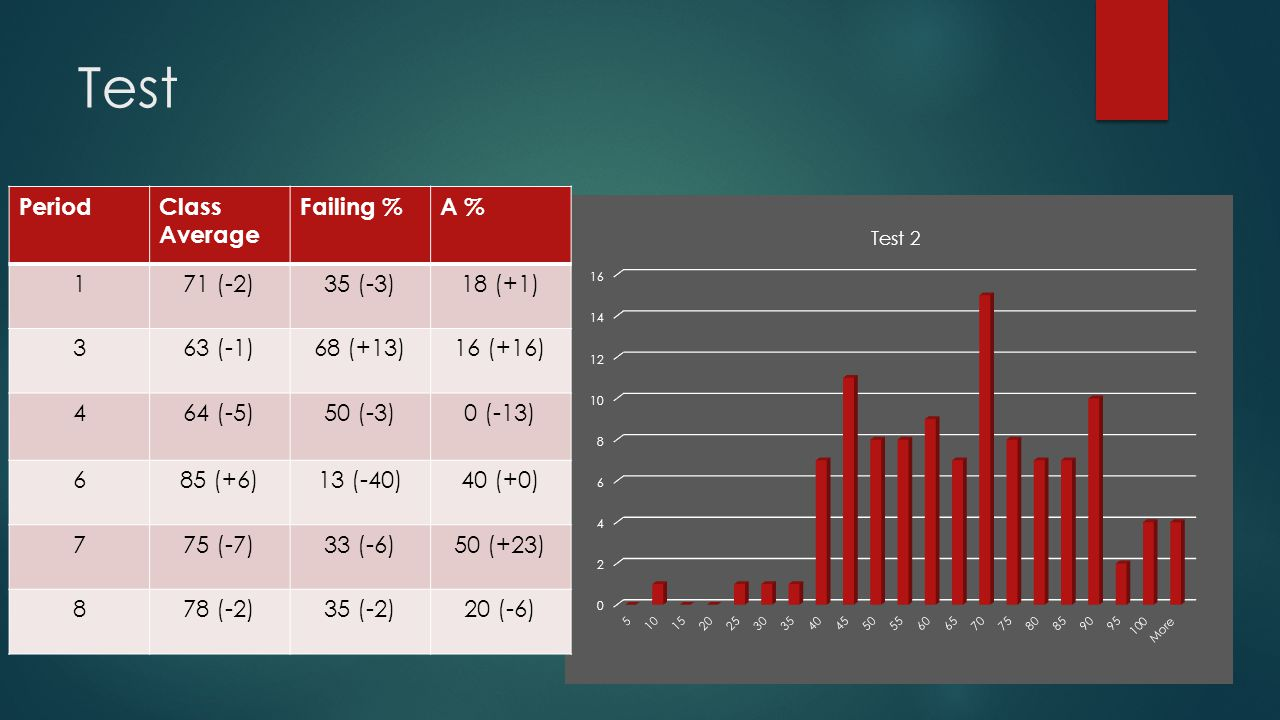 Test PeriodClass Average Failing %A % 171 (-2)35 (-3)18 (+1) 363 (-1)68 (+13)16 (+16) 464 (-5)50 (-3)0 (-13) 685 (+6)13 (-40)40 (+0) 775 (-7)33 (-6)50 (+23) 878 (-2)35 (-2)20 (-6)