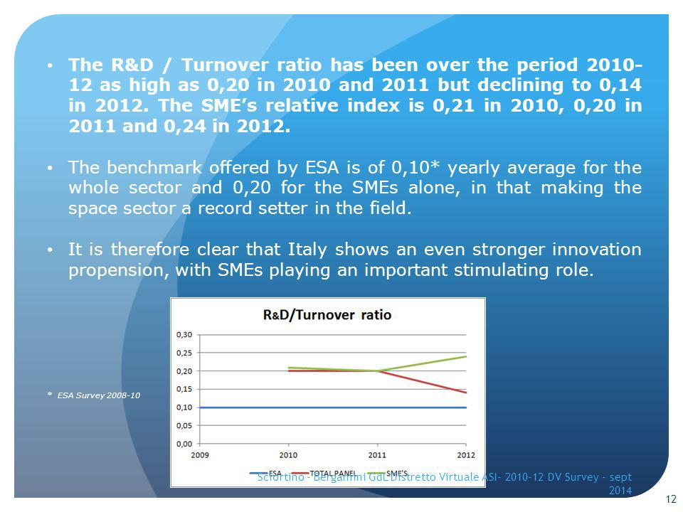 The R&D / Turnover ratio has been over the period 2010- 12 as high as 0,20 in 2010 and 2011 but declining to 0,14 in 2012.