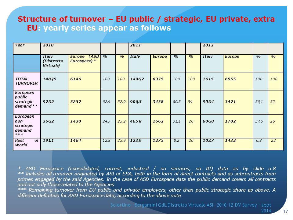 Structure of turnover – EU public / strategic, EU private, extra EU: yearly series appear as follows * ASD Eurospace (consolidated, current, industrial / no services, no RI) data as by slide n.8 ** Includes all turnover originated by ASI or ESA, both in the form of direct contracts and as subcontracts from primes engaged by the said Agencies.