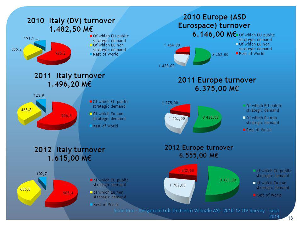 18 Sciortino - Bergamini GdL Distretto Virtuale ASI- 2010-12 DV Survey - sept 2014