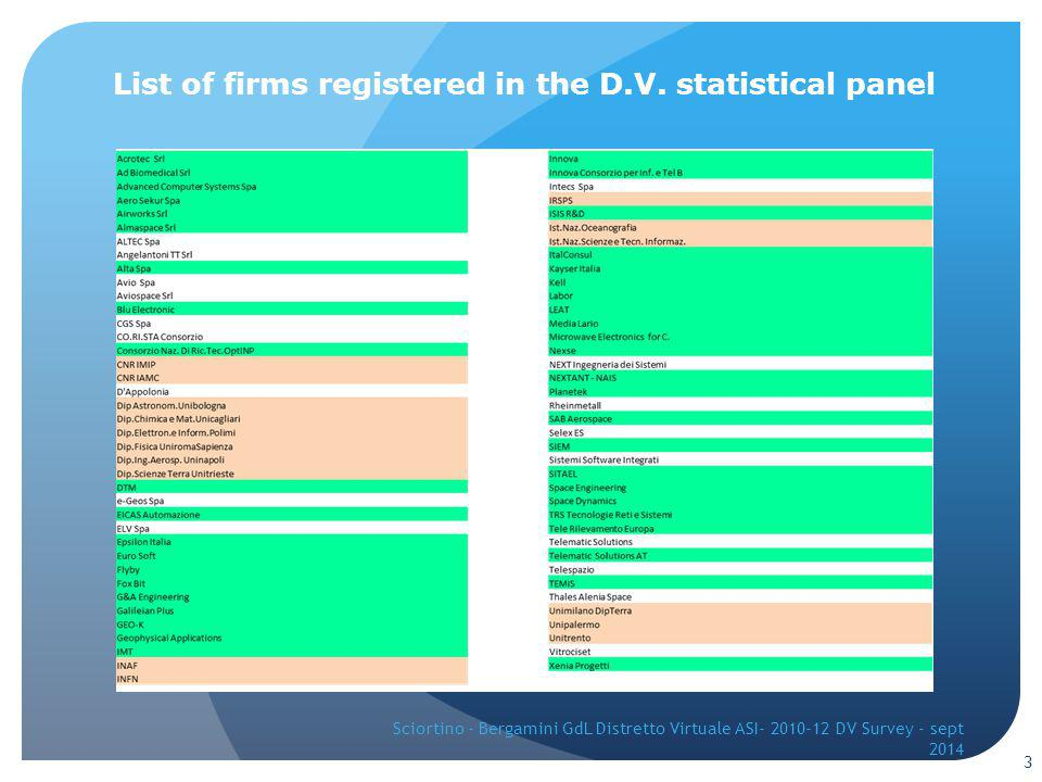 List of firms registered in the D.V.