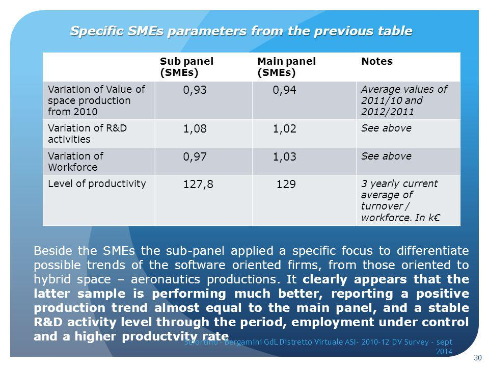 Specific SMEs parameters from the previous table Sub panel (SMEs) Main panel (SMEs) Notes Variation of Value of space production from 2010 0,93 0,94 Average values of 2011/10 and 2012/2011 Variation of R&D activities 1,08 1,02 See above Variation of Workforce 0,97 1,03 See above Level of productivity 127,8 129 3 yearly current average of turnover / workforce.