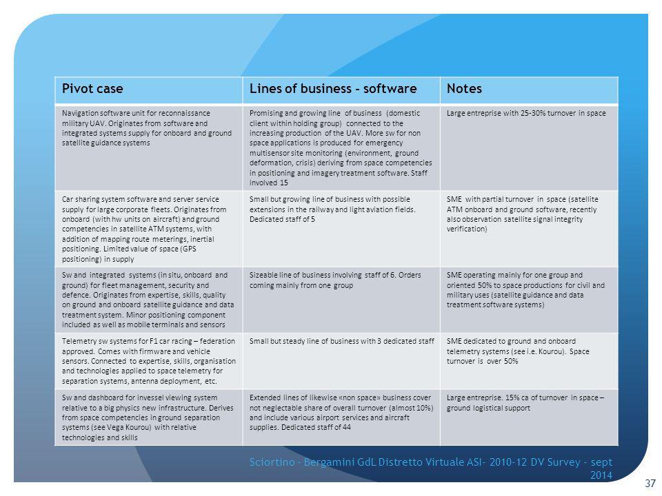 37 Pivot caseLines of business - softwareNotes Navigation software unit for reconnaissance military UAV.