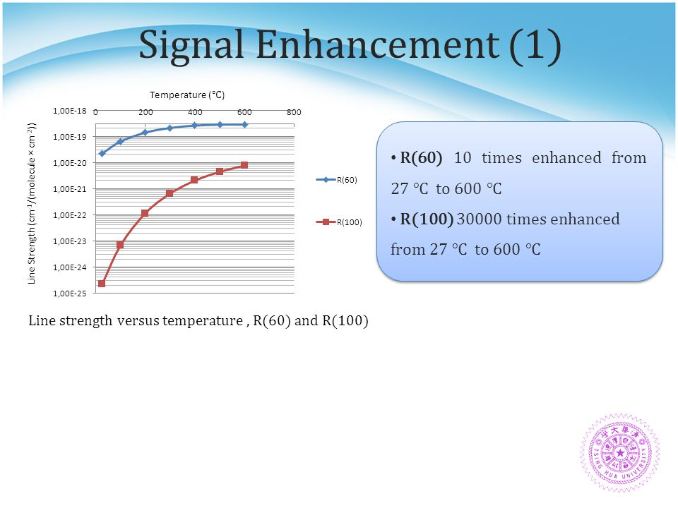 Signal Enhancement (1) R(60) 10 times enhanced from 27 ℃ to 600 ℃ R(100) 30000 times enhanced from 27 ℃ to 600 ℃ R(60) 10 times enhanced from 27 ℃ to 600 ℃ R(100) 30000 times enhanced from 27 ℃ to 600 ℃ Quartz glass tube Total Cell length: 60 cm Nickel-Chromium wire heater wind over the cell Quartz glass tube Total Cell length: 60 cm Nickel-Chromium wire heater wind over the cell Line strength versus temperature, R(60) and R(100) Temperature ( ℃ ) Line Strength (cm -1 /(molecule × cm -2 ))