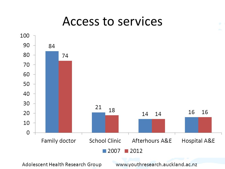 Access to services Adolescent Health Research Group www.youthresearch.auckland.ac.nz
