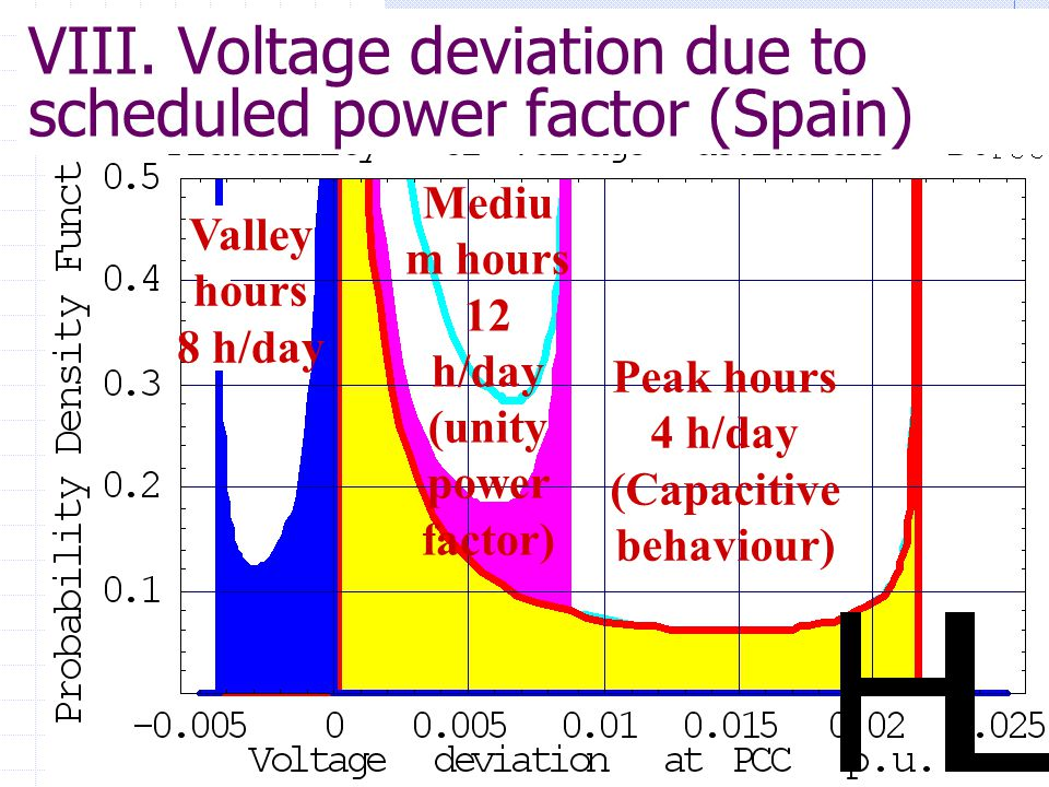 Peak hours 4 h/day (Capacitive behaviour) Mediu m hours 12 h/day (unity power factor) Valley hours 8 h/day VIII.