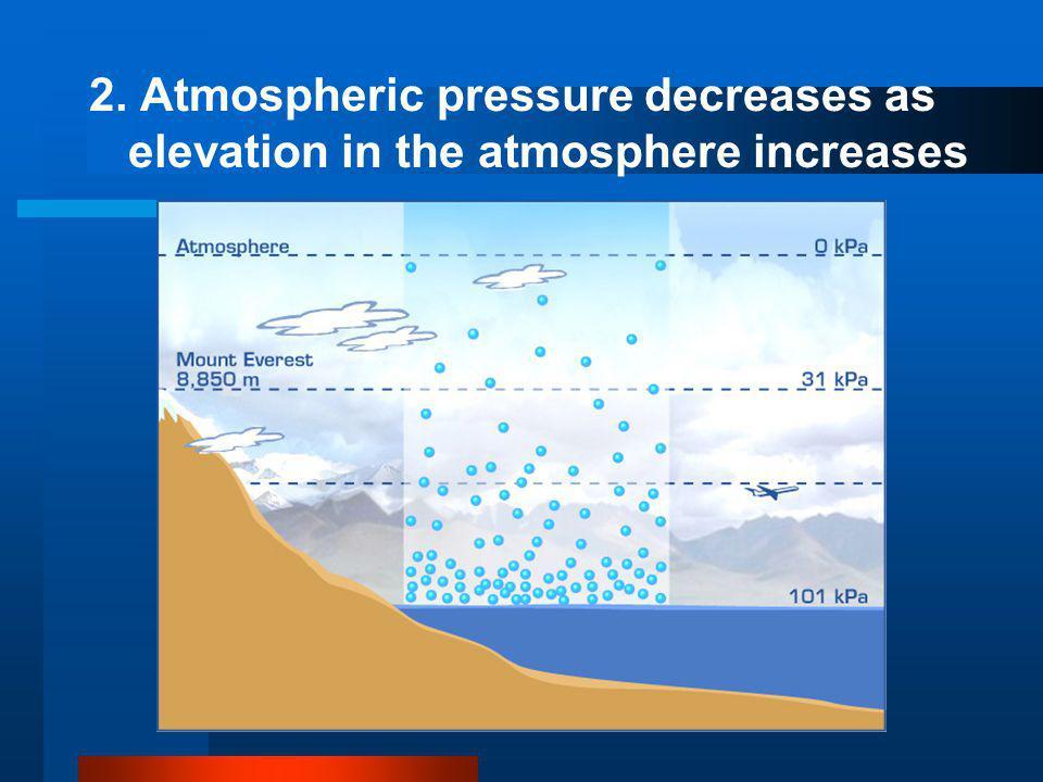 2. Atmospheric pressure decreases as elevation in the atmosphere increases