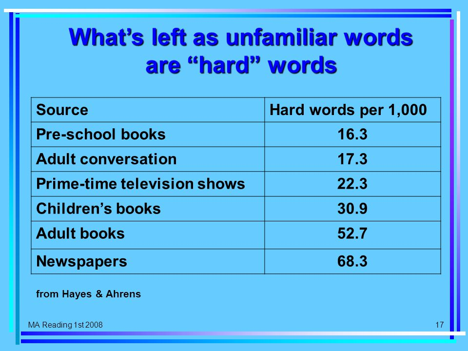 MA Reading 1st 2008 17 SourceHard words per 1,000 Pre-school books16.3 Adult conversation17.3 Prime-time television shows22.3 Children's books30.9 Adult books52.7 Newspapers68.3 What's left as unfamiliar words are hard words from Hayes & Ahrens