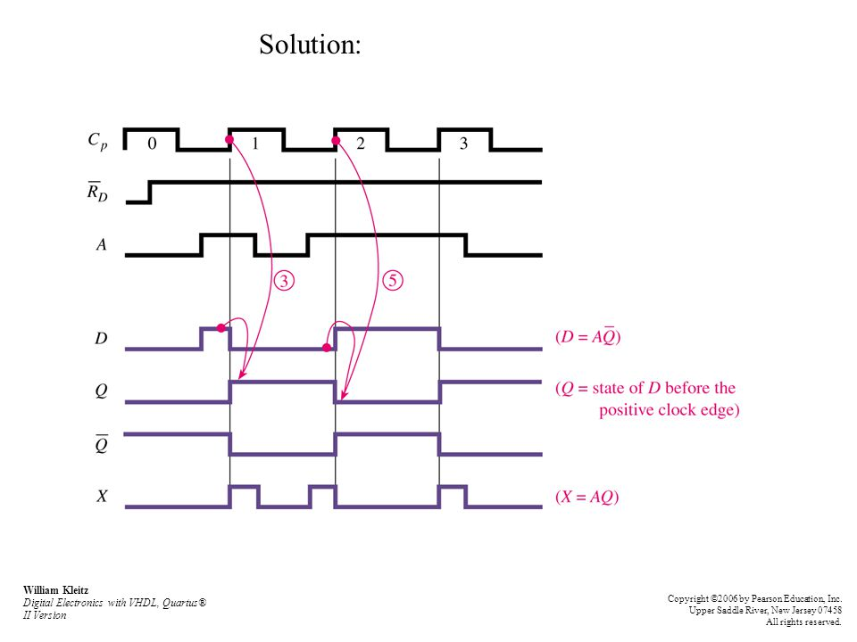 Solution: William Kleitz Digital Electronics with VHDL, Quartus® II Version Copyright ©2006 by Pearson Education, Inc.