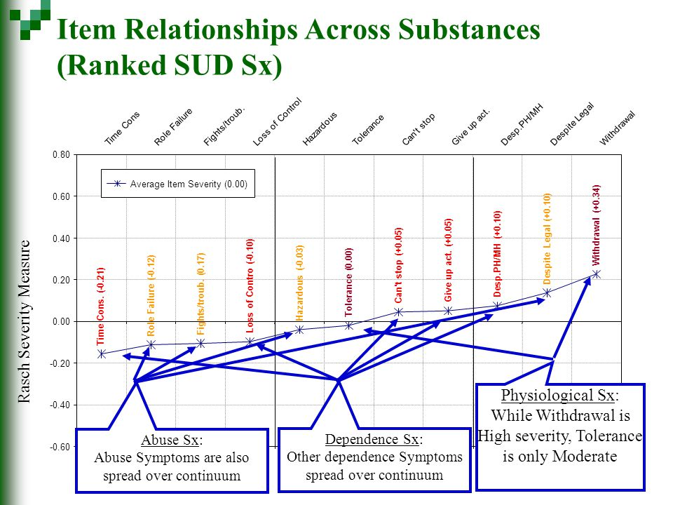 Item Relationships Across Substances (Ranked SUD Sx) Rasch Severity Measure Desp.PH/MH (+0.10) Give up act.