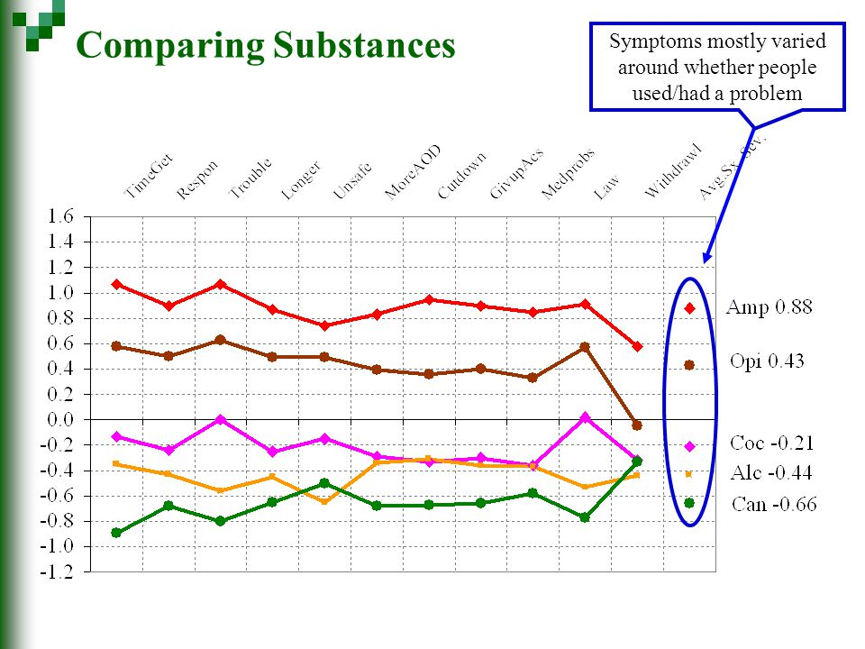 Comparing Substances Symptoms mostly varied around whether people used/had a problem