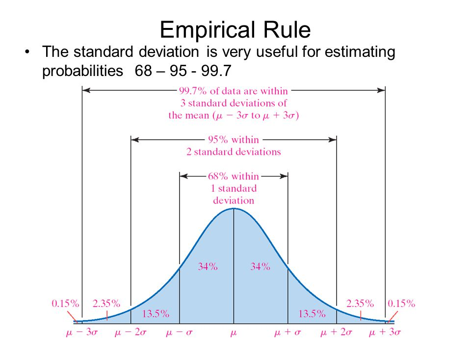 Empirical Rule The standard deviation is very useful for estimating probabilities 68 – 95 - 99.7