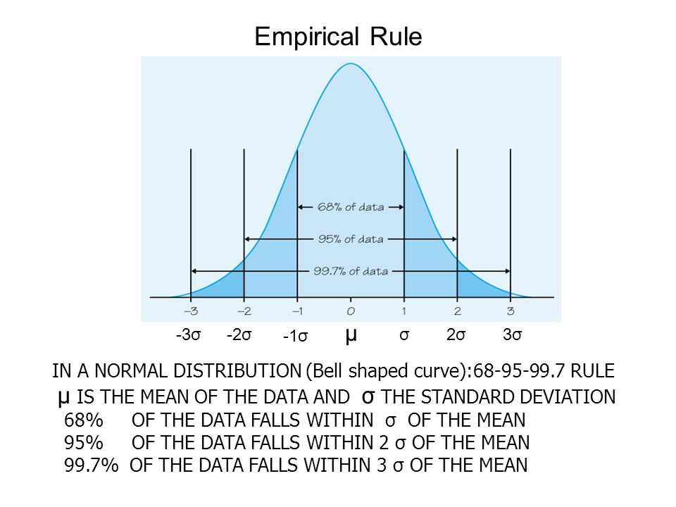 IN A NORMAL DISTRIBUTION (Bell shaped curve):68-95-99.7 RULE μ IS THE MEAN OF THE DATA AND σ THE STANDARD DEVIATION 68% OF THE DATA FALLS WITHIN σ OF THE MEAN 95% OF THE DATA FALLS WITHIN 2 σ OF THE MEAN 99.7% OF THE DATA FALLS WITHIN 3 σ OF THE MEAN Empirical Rule μ σ2σ3σ -1σ -2σ-3σ