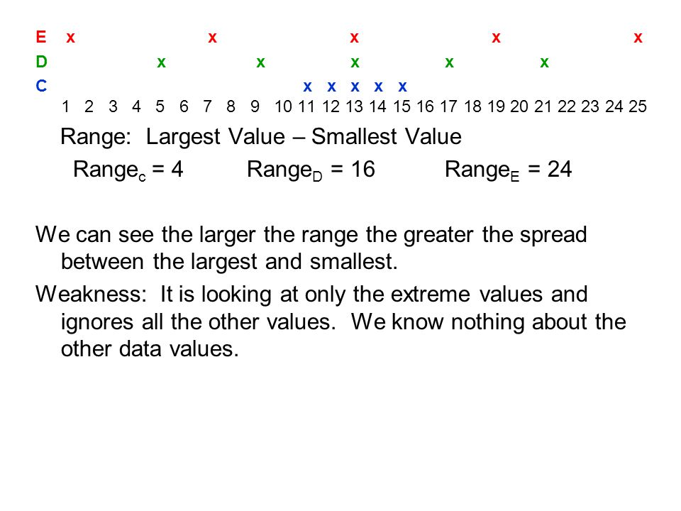 Here are three set all with same range but very different dispersion of the data values.