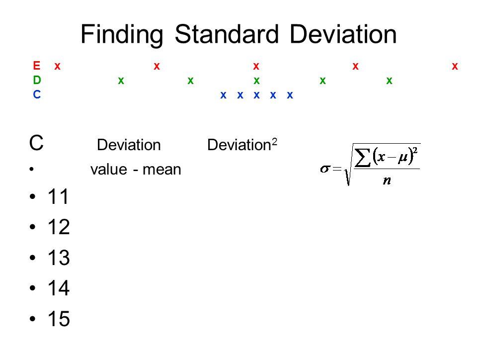 D Deviation Deviation 2 value - mean 5 9 13 17 21 Finding Standard Deviation E x x x x x D x x x x x C x x x x x