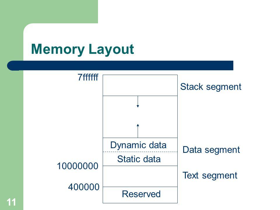 11 Memory Layout 7ffffff 10000000 400000 Reserved Text segment Data segment Stack segment Static data Dynamic data
