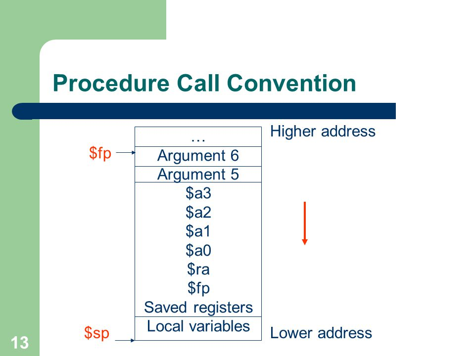 13 Procedure Call Convention … Argument 6 Argument 5 $a3 $a2 $a1 $a0 $ra $fp Saved registers Local variables $fp $sp Higher address Lower address