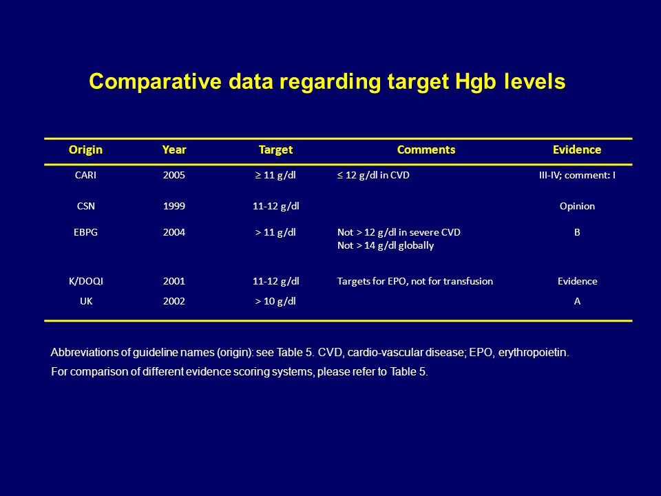 Comparative data regarding target Hgb levels OriginYearTargetCommentsEvidence CARI2005≥ 11 g/dl≤ 12 g/dl in CVDIII-IV; comment: I CSN199911-12 g/dlOpinion EBPG2004> 11 g/dlNot > 12 g/dl in severe CVD Not > 14 g/dl globally B K/DOQI200111-12 g/dlTargets for EPO, not for transfusionEvidence UK2002> 10 g/dlA Abbreviations of guideline names (origin): see Table 5.