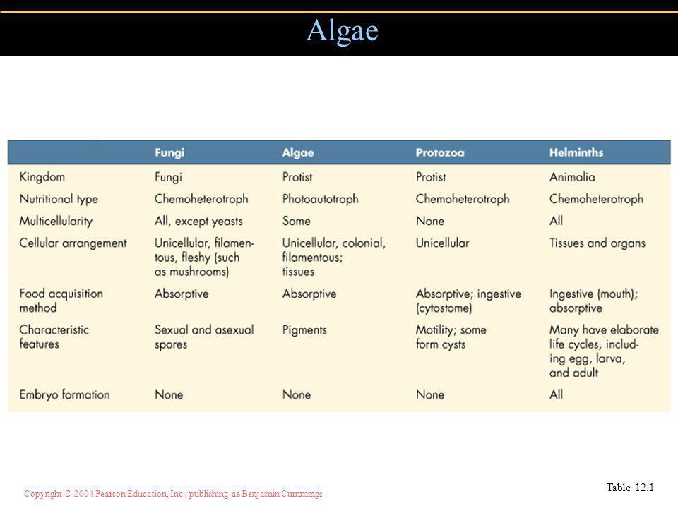Copyright © 2004 Pearson Education, Inc., publishing as Benjamin Cummings Algae Table 12.1