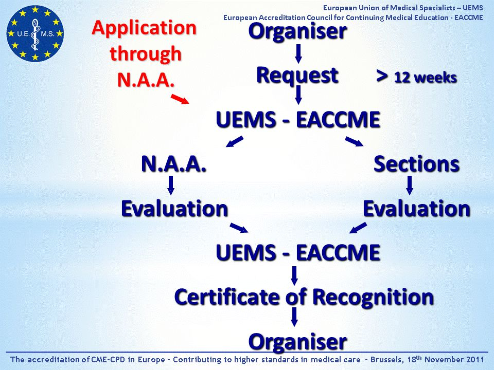 Organiser Request> 12 weeks UEMS - EACCME N.A.A.Sections EvaluationEvaluation UEMS - EACCME Certificate of Recognition Organiser ApplicationthroughN.A.A.