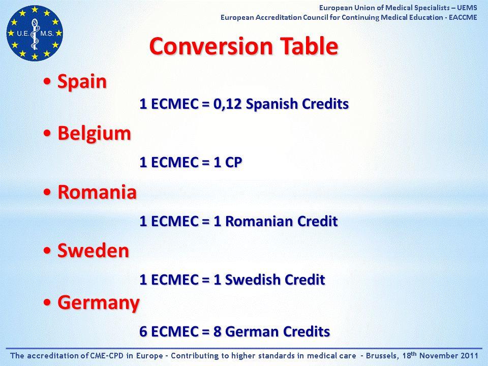 Conversion Table SpainSpain 1 ECMEC = 0,12 Spanish Credits BelgiumBelgium 1 ECMEC = 1 CP RomaniaRomania 1 ECMEC = 1 Romanian Credit SwedenSweden 1 ECMEC = 1 Swedish Credit GermanyGermany 6 ECMEC = 8 German Credits