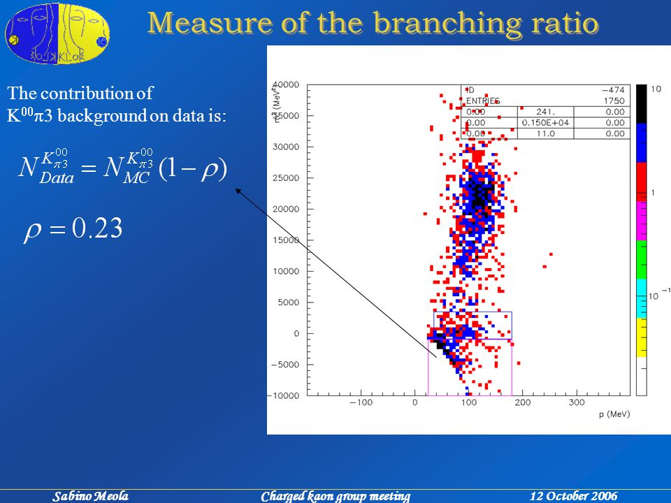 Sabino Meola Charged kaon group meeting 12 October 2006 Measure of the branching ratio The contribution of    background on data is: