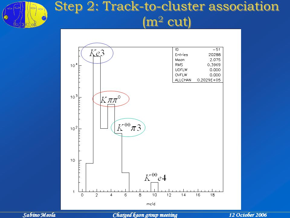 Sabino Meola Charged kaon group meeting 12 October 2006 Step 2: Track-to-cluster association (m 2 cut)