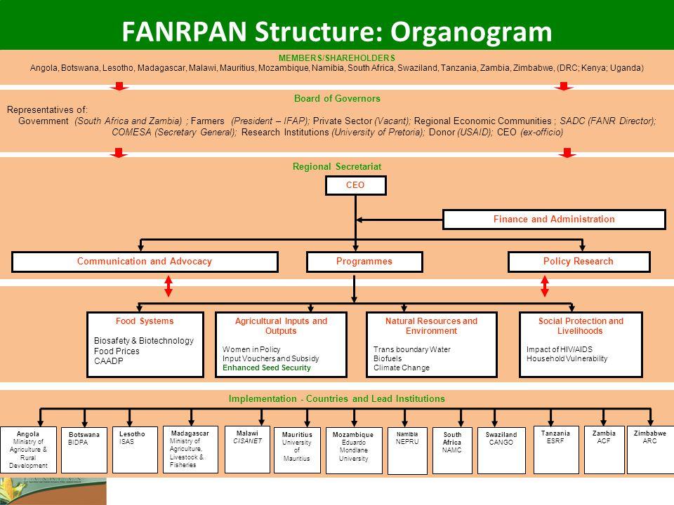 FANRPAN Structure: Organogram MEMBERS/SHAREHOLDERS Angola, Botswana, Lesotho, Madagascar, Malawi, Mauritius, Mozambique, Namibia, South Africa, Swazil
