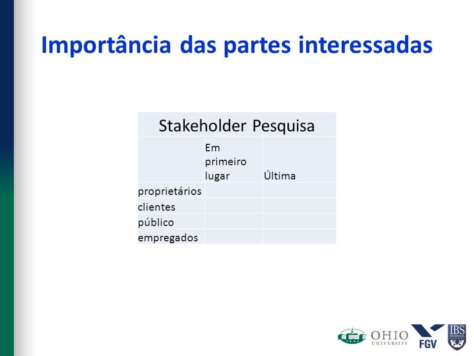 Importância das partes interessadas Stakeholder Pesquisa Em primeiro lugarÚltima proprietários clientes público empregados