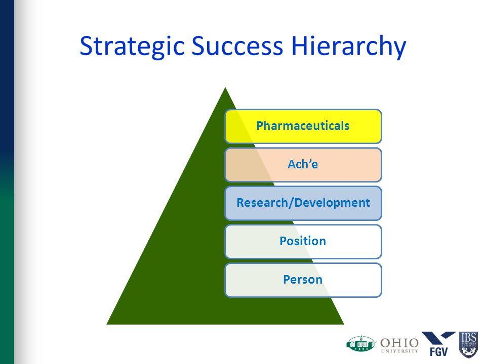 Strategic Success Hierarchy PharmaceuticalsAch'eResearch/DevelopmentPositionPerson