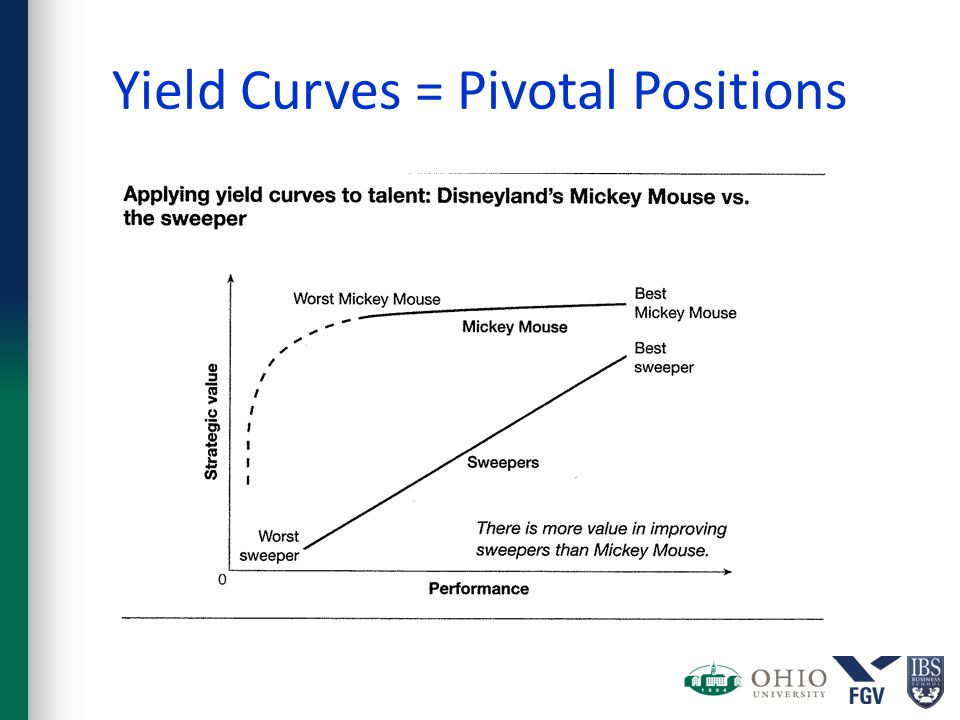 Yield Curves = Pivotal Positions