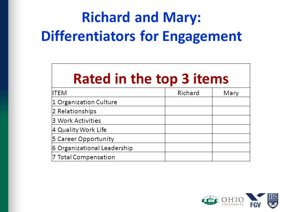 Richard and Mary: Differentiators for Engagement Rated in the top 3 items ITEMRichardMary 1 Organization Culture 2 Relationships 3 Work Activities 4 Q