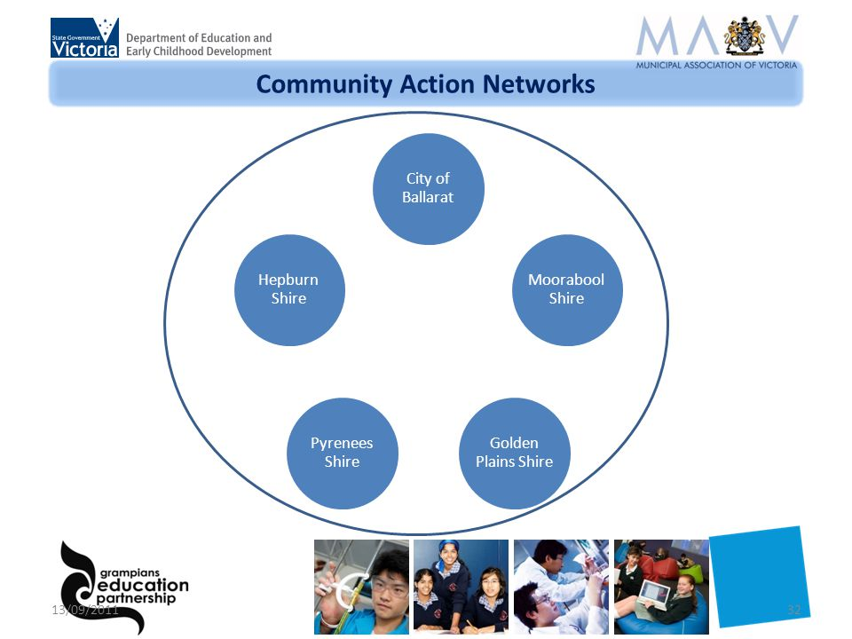 Community Action Networks City of Ballarat Moorabool Shire Golden Plains Shire Pyrenees Shire Hepburn Shire 13/09/201132
