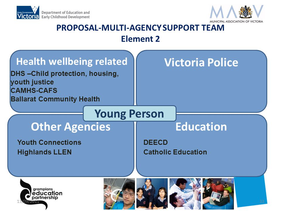 Victoria Police PROPOSAL-MULTI-AGENCY SUPPORT TEAM Element 2 Health wellbeing related EducationOther Agencies Young Person DHS –Child protection, housing, youth justice CAMHS-CAFS Ballarat Community Health Youth Connections Highlands LLEN DEECD Catholic Education 13/09/201133