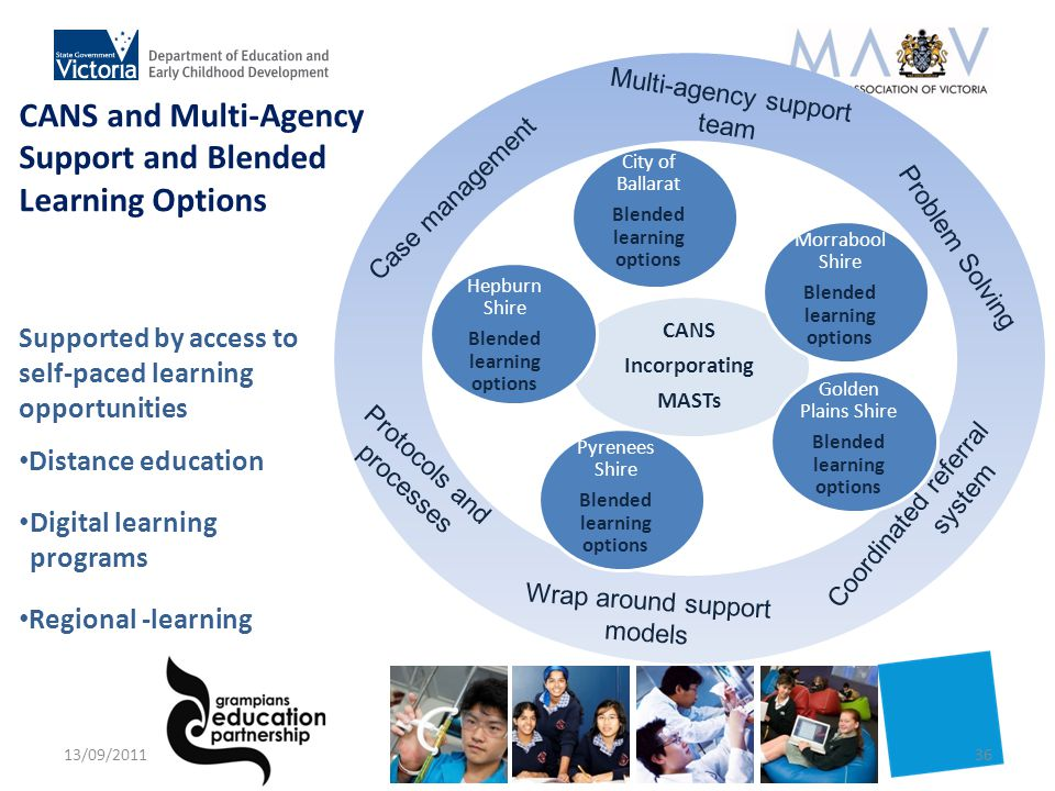 Supported by access to self-paced learning opportunities Distance education Digital learning programs Regional -learning Case management Coordinated referral system Wrap around support models Multi-agency support team Problem Solving Protocols and processes City of Ballarat Blended learning options CANS Incorporating MASTs Hepburn Shire Blended learning options Morrabool Shire Blended learning options Golden Plains Shire Blended learning options Pyrenees Shire Blended learning options CANS and Multi-Agency Support and Blended Learning Options 13/09/201136