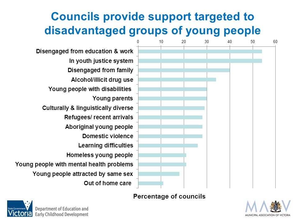 Councils provide support targeted to disadvantaged groups of young people