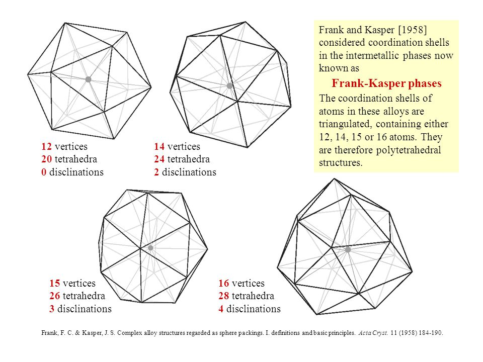 Frank, F.C. & Kasper, J. S. Complex alloy structures regarded as sphere packings.