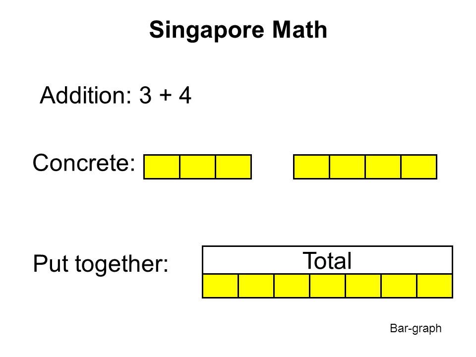 Singapore Math Addition: 3 + 4 = ? Put together: Total Visual: ? 34 ?: Sum (total) Bar-graph