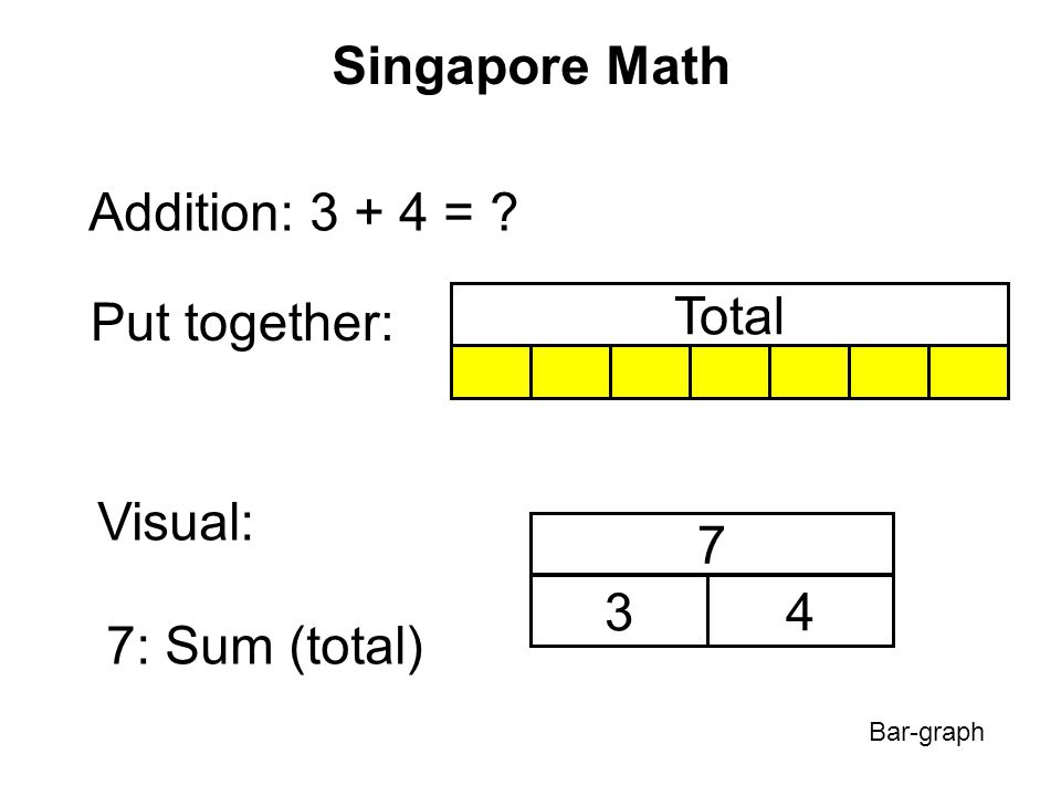 Singapore Math Addition: 3 + 4 = Put together: Total Visual: 7 34 7: Sum (total) Bar-graph