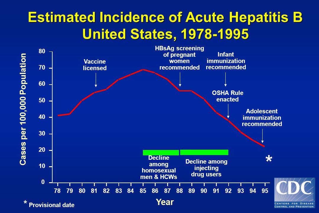 Estimated Incidence of Acute Hepatitis B United States, 1978-1995 Estimated Incidence of Acute Hepatitis B United States, 1978-1995 Vaccine licensed H