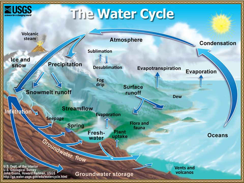 In Nature, we can find water in three physical states: Solid, Frozen, Improper Gas, Solid, Frozen Gas, Liquid, Solid